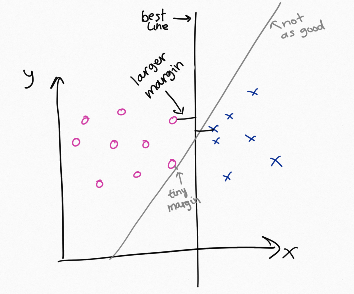 a quick look at support vector machines general abstract nonsense svms are going to choose the line that maximises the margin margin is the distance between the separating line and the nearest point of either of the two
