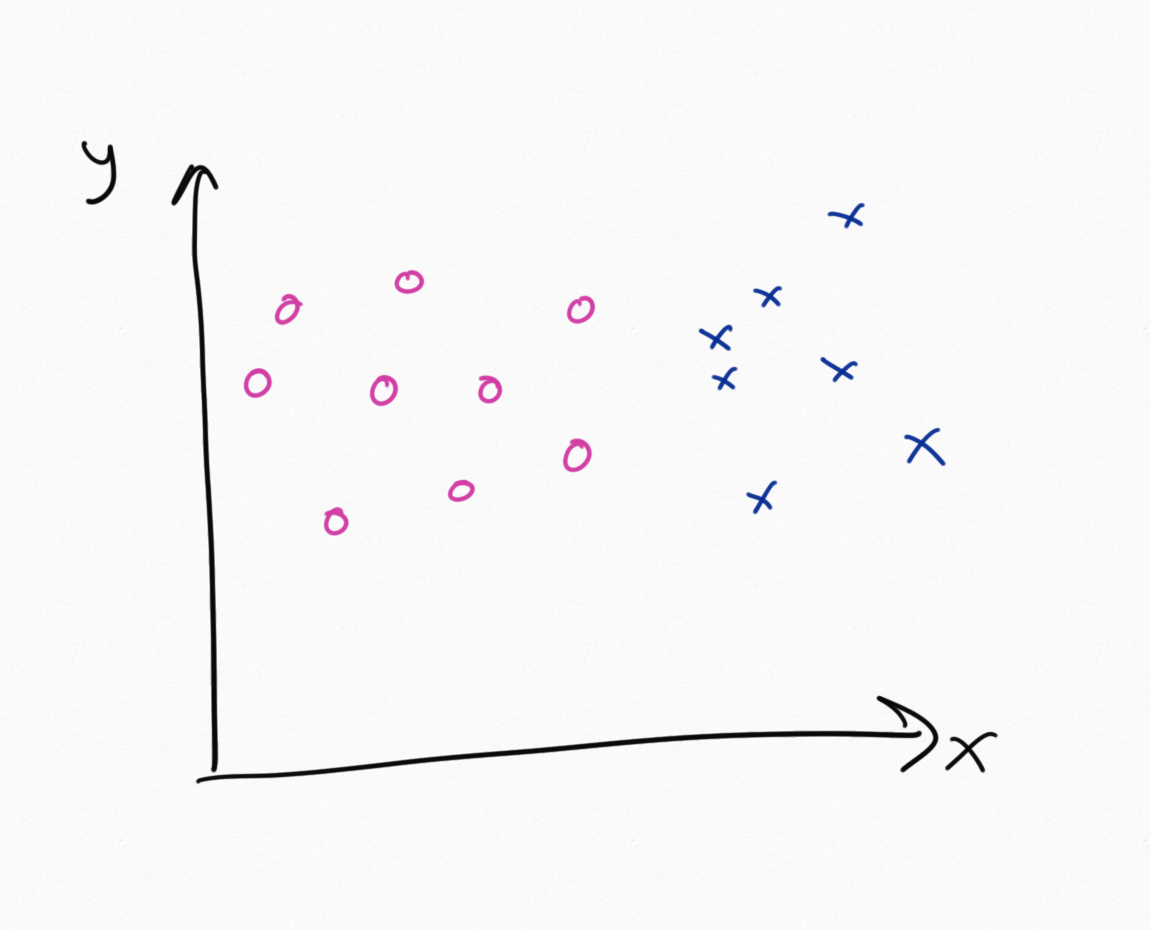 a quick look at support vector machines general abstract nonsense a support vector machine can take that data as input and a line that separates it we call this line the decision boundary